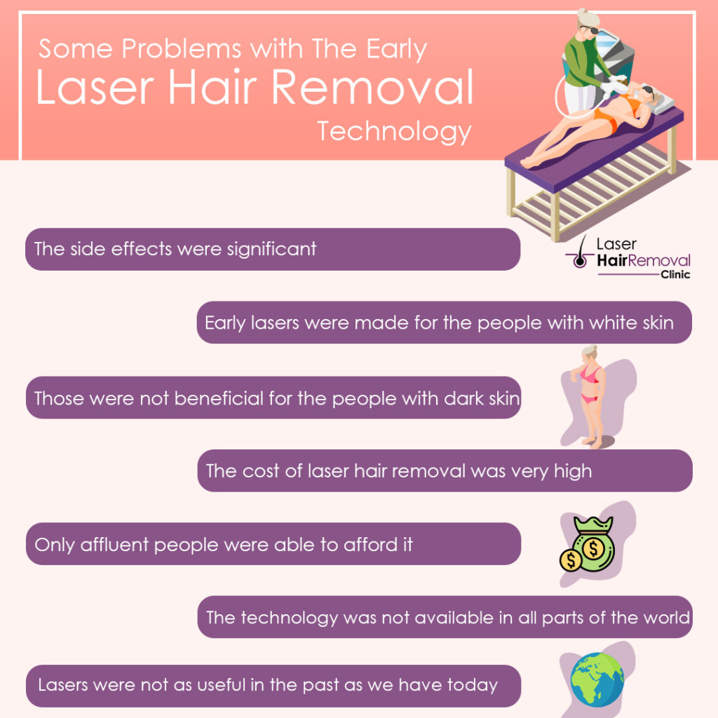 Some Problems with The Early Laser Hair Removal Technology